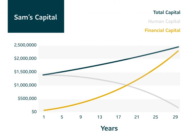 line chart of Sam's Capital