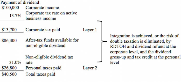 Table 1: Two integrated tax layers
