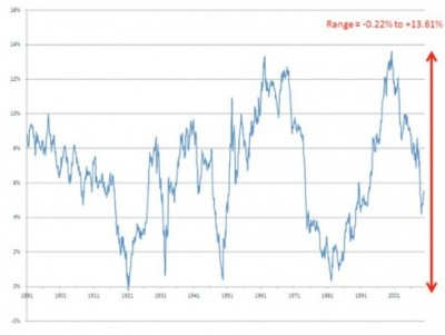 rolling real total returns to the S&P 500