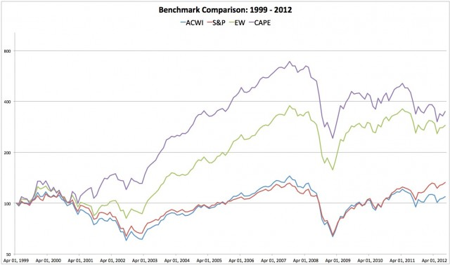 Cumulative total returns to four benchmarks