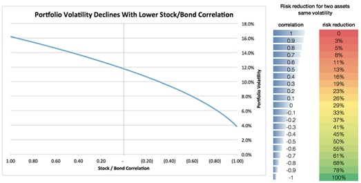 Chart: Theoretical reduction in portfolio volatility