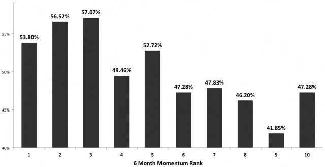 . Probability that top n ranked assets by 6 month momentum will perform in the top half the following month