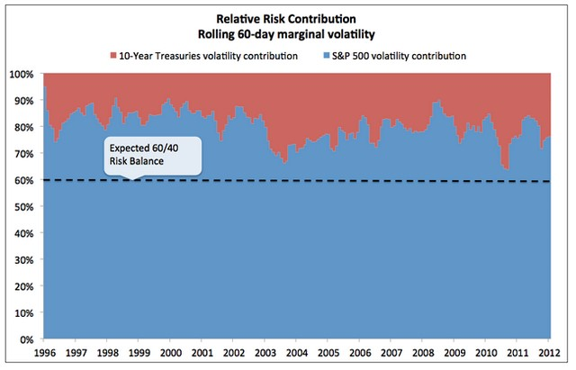 Relative risk contribution from stocks and bonds in a 60/40 S&P 500 / 10-Year Treasury portfolio