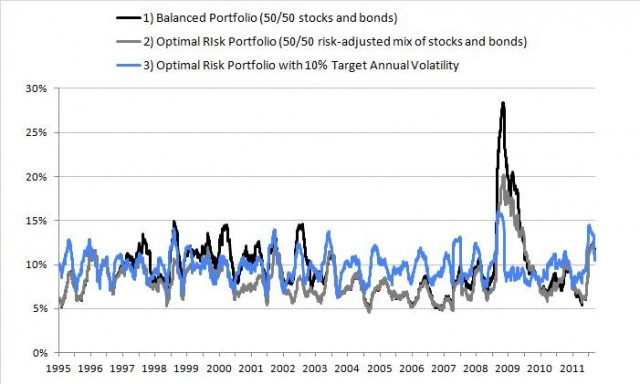 Rolling 60-day volatility of a 50/50 balanced, risk-balanced, and risk-target stock and bond portfolio
