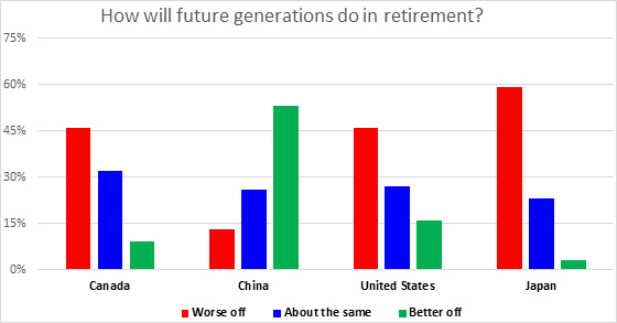 Chart showing how future generations will do in retirement in Canada, China, US, Japan, for more information refer paragarph below this graph