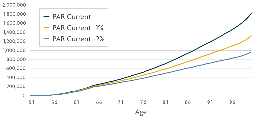 graph of PAR current, 1% and 2% on Age Vs Value