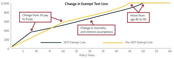 change-in-exempt-test