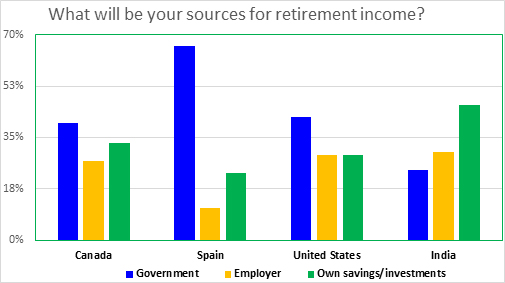 Chart showing source of retirement income in Canada, Spain, US, India, for details show heading survey results