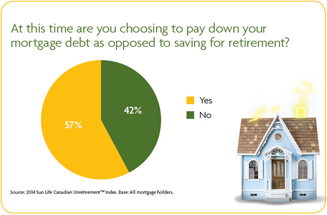 At this time are you choosing to pay down your mortgage debt as opposed to saving for retirement?