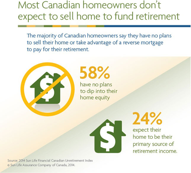 Most Canadian homeowners don't expect to sell home to fund retirement   The majority of Canadian homeowners say they have no plans to sell their home or take advantage of a reverse mortgage to pay for their retirement.