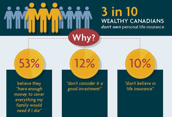 3 in 10 wealthy Canadians don't own personal life insurance.