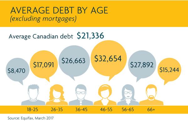 Average debt by age. Average Canadian debt $21,336