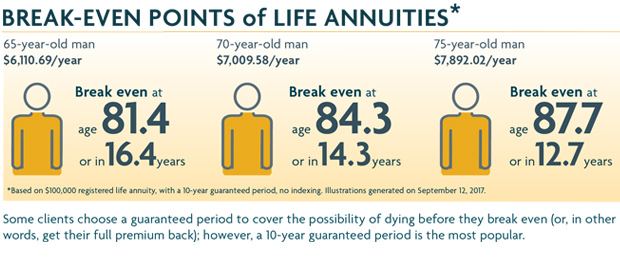 break-even-points of life annuity