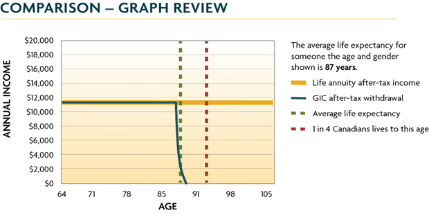 life-expectancy-chart with comparison of annual income vs age