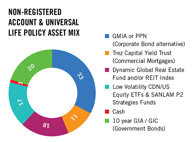 Chart: Non-registered account & universal life policy asset mix