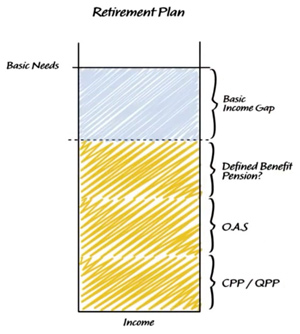 retirement-plan-bargraph showing income and basic needs gap