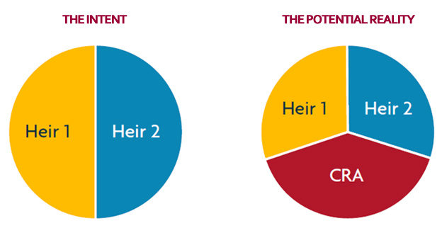 The intent heir 1 and heir 2 the potential reality heir 1 heir 2 cra