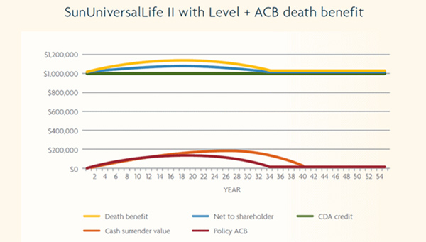 SunUniversalLife II with Level + ACB death benefit