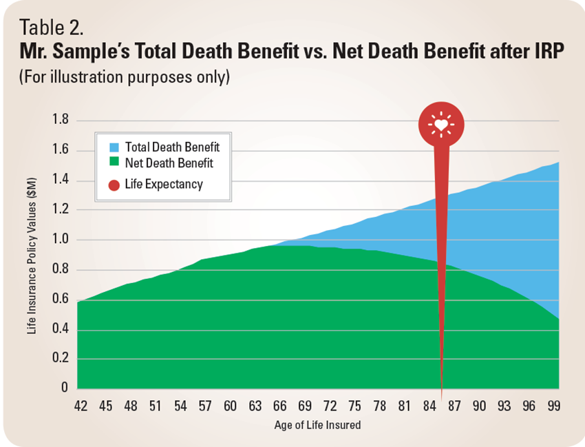total death benefits vs net death benefits after IRP