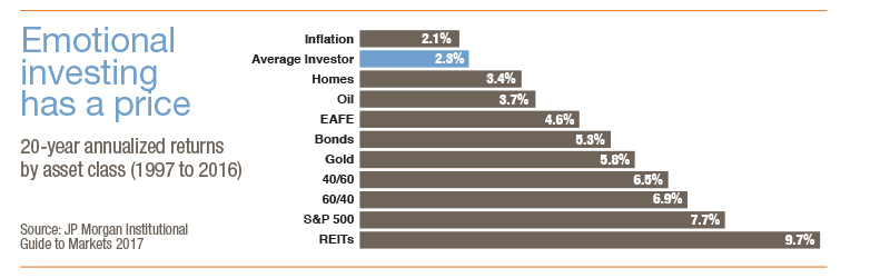 chart showing annualized returns by asset class from 1997 to 2016