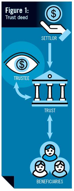 Figure 1: Trust deed