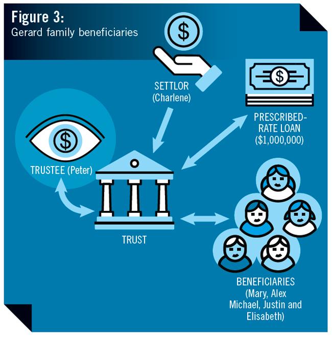Figure 3: Gerard family beneficiaries