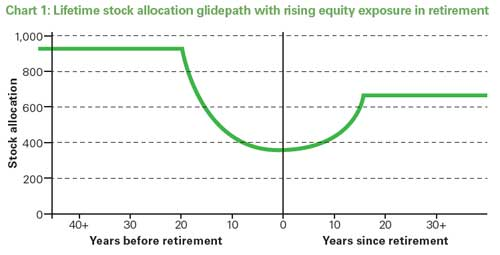 Chart 1: Lifetime stock allocation glidepath with rising equity exposure in retirement