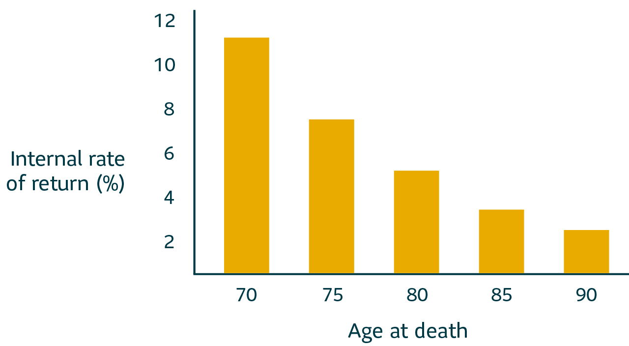 Bar chart showing internal rate of return vs age at death