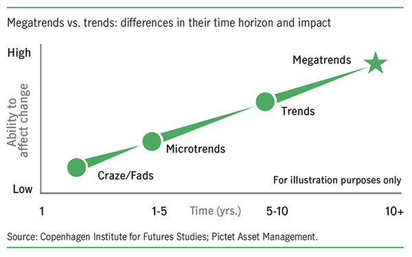 Manulife megatrends vs trends