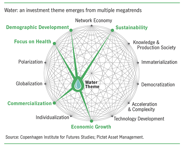 water as an investment theme from multiple megatrends