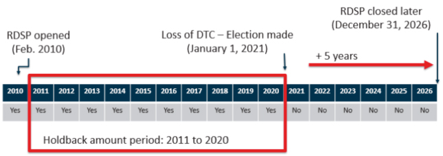 How DTC eligibility loss affects RDSPs chart 2