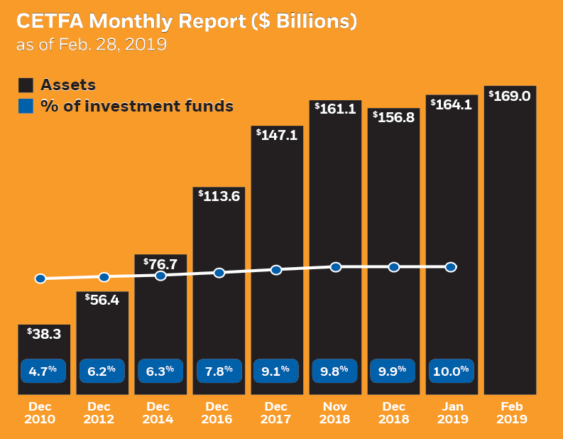 CETFA monthly report chart of assets and % of investment funds
