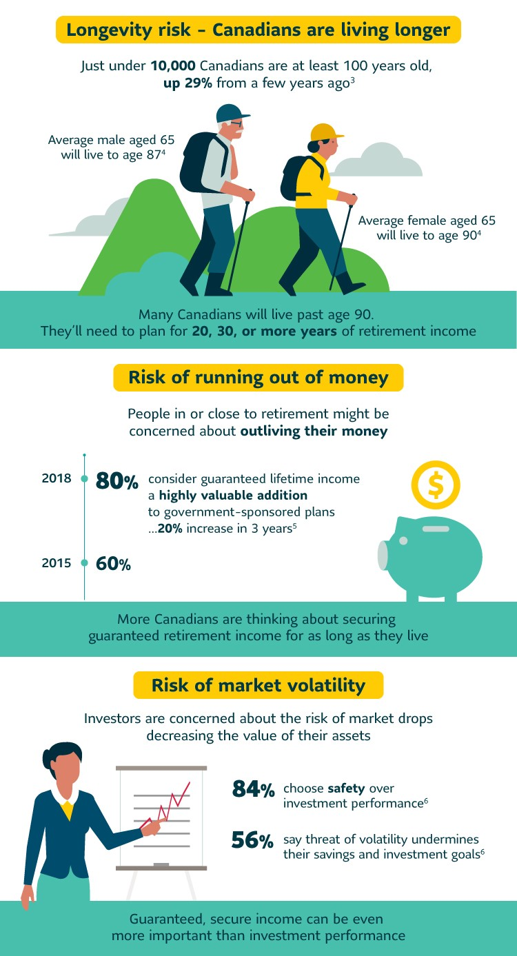 3 charts showing longevity risk, risk of running out of money and risk of market volatility in retirement planning