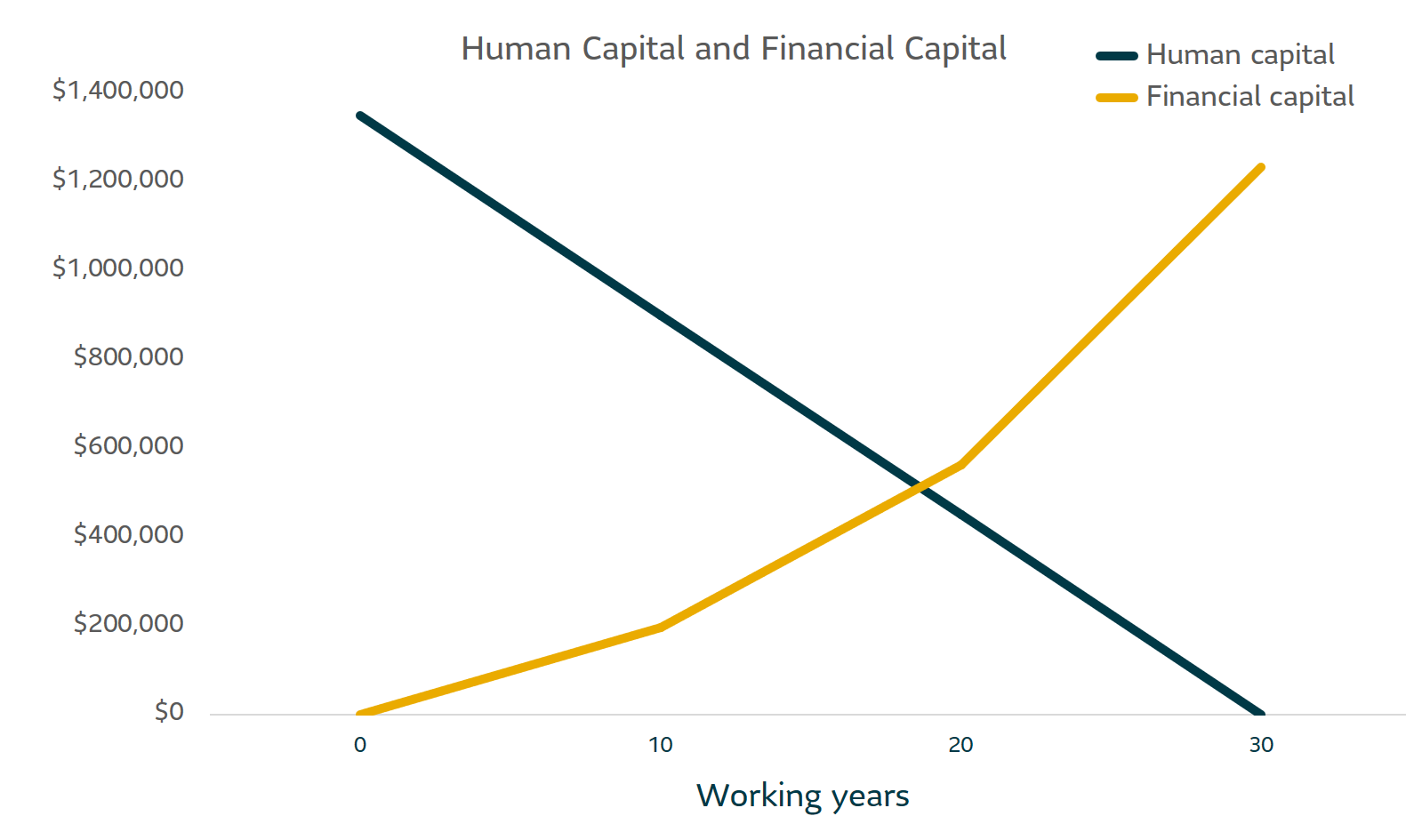 Graph of working years vs financial and human capital, see paragraph and above and below for more information