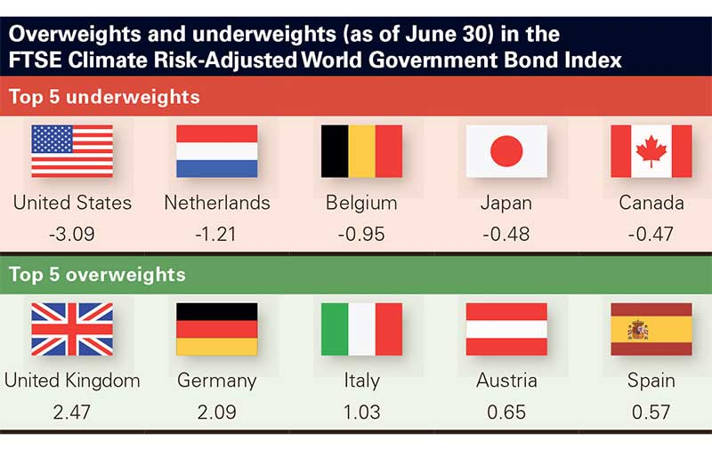 Overweights and underweights (as of June 30) in the FTSE Climate Risk-Adjusted World Government Bond Index