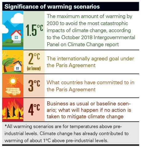 Significance of warming scenarios