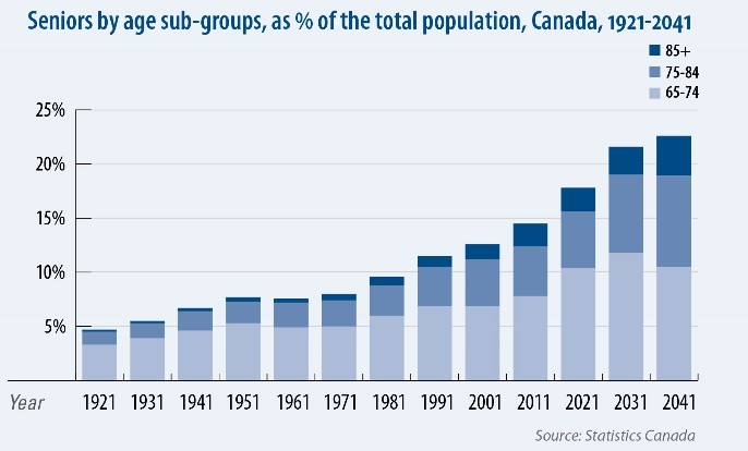 Seniors by age sub-groups as % of total population from 1921 to 2041