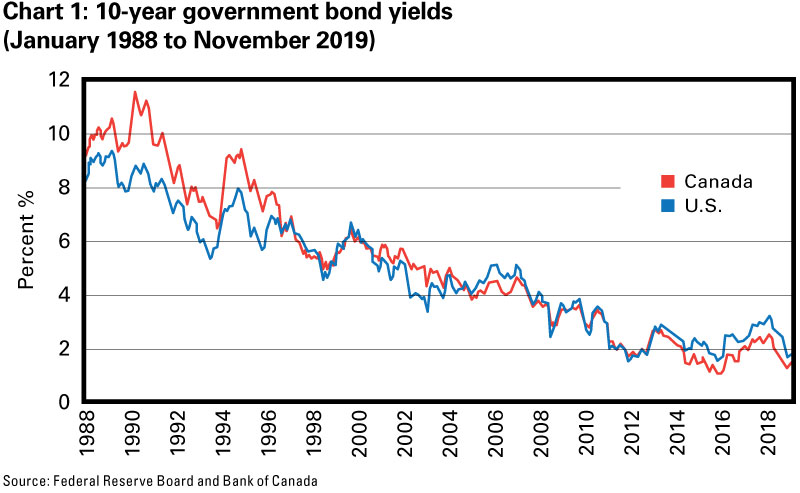 Chart 1: 10-year government bond yields (January 1988 to November 2019)