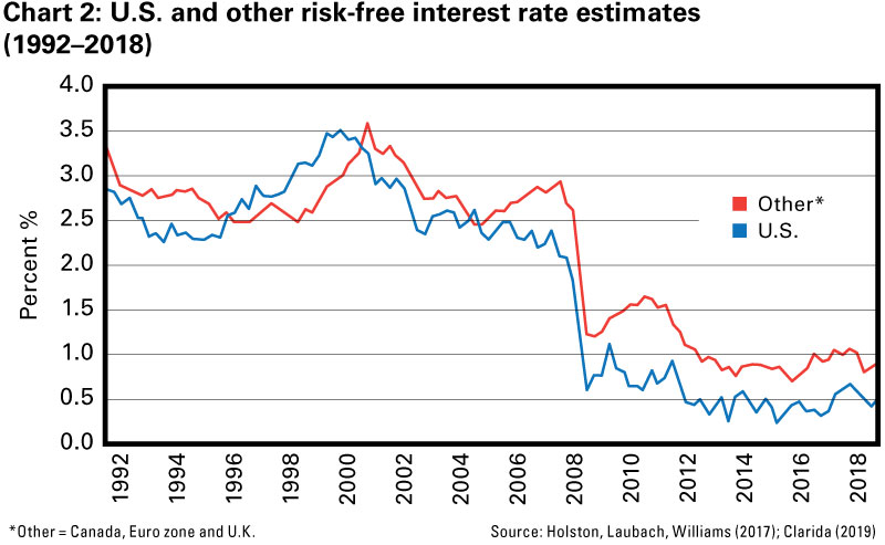 Chart 2: U.S. and other risk-free interest rate estimates (1992–2018)