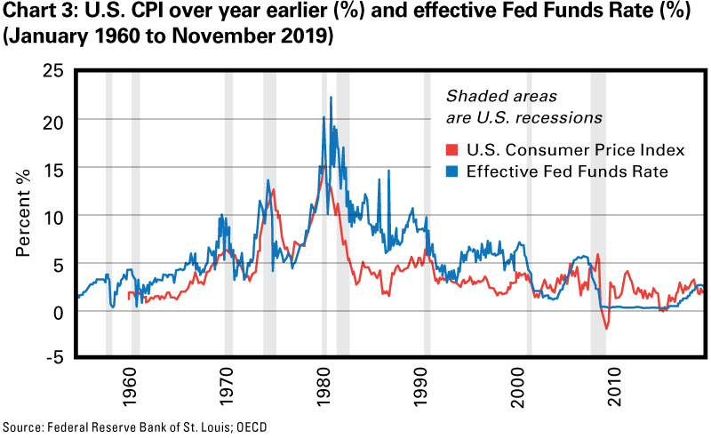 Chart 3: U.S. CPI over year earlier (%) and effective Fed Funds Rate (%) (January 1960 to November 2019)