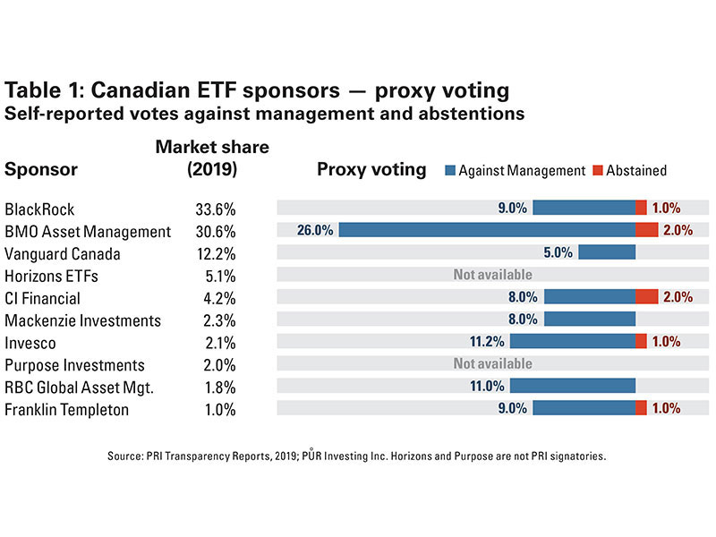 Table 1: Canadian ETF sponsors — proxy voting