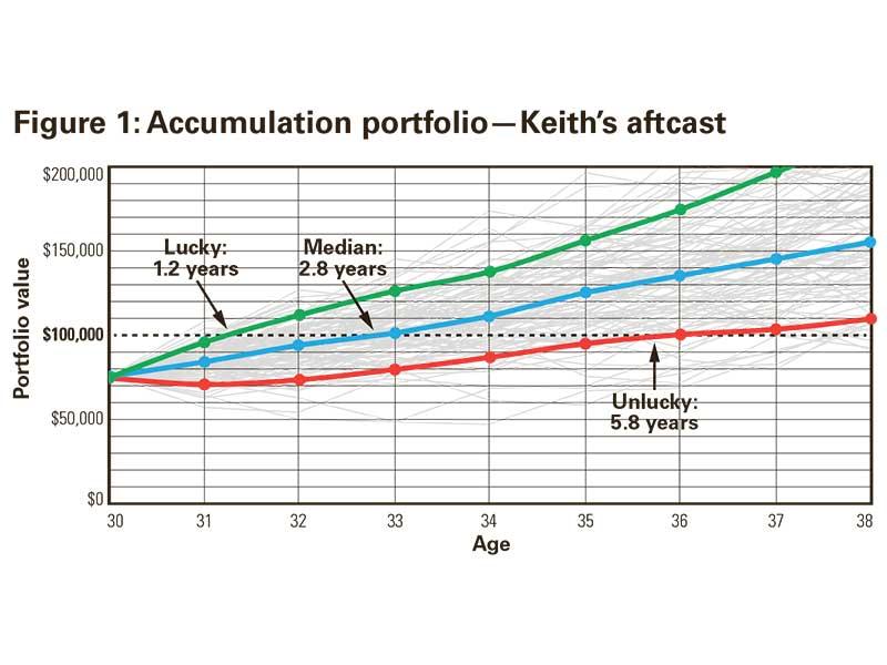 Figure 1: Accumulation portfolio—Keith's aftcast