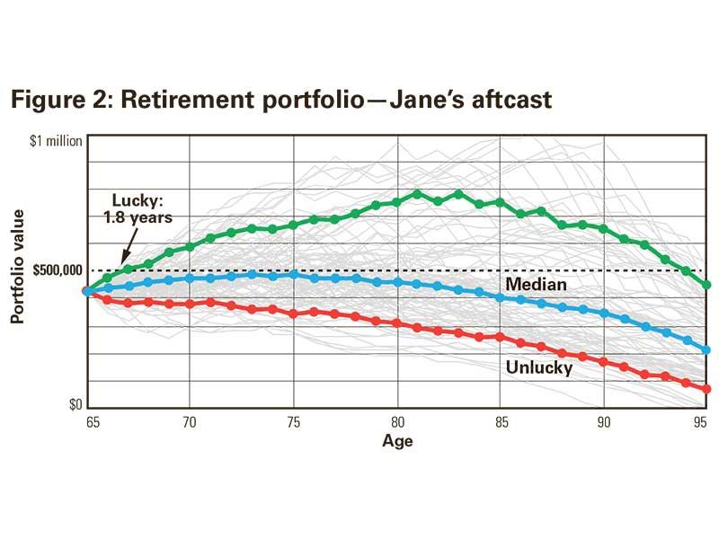 Figure 2: Retirement portfolio—Jane's aftcast