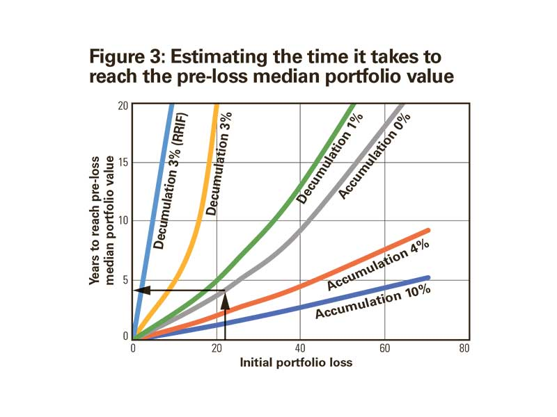 Figure 3: Estimating the time it takes to reach the pre-loss median portfolio value