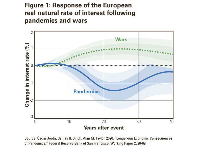 Figure 1: Response of the European real natural rate of interest following pandemics and wars