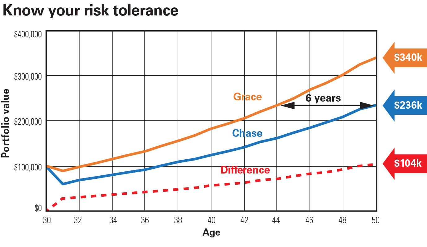chart explaining risk tolerance with two examples, see id chart3 below for details