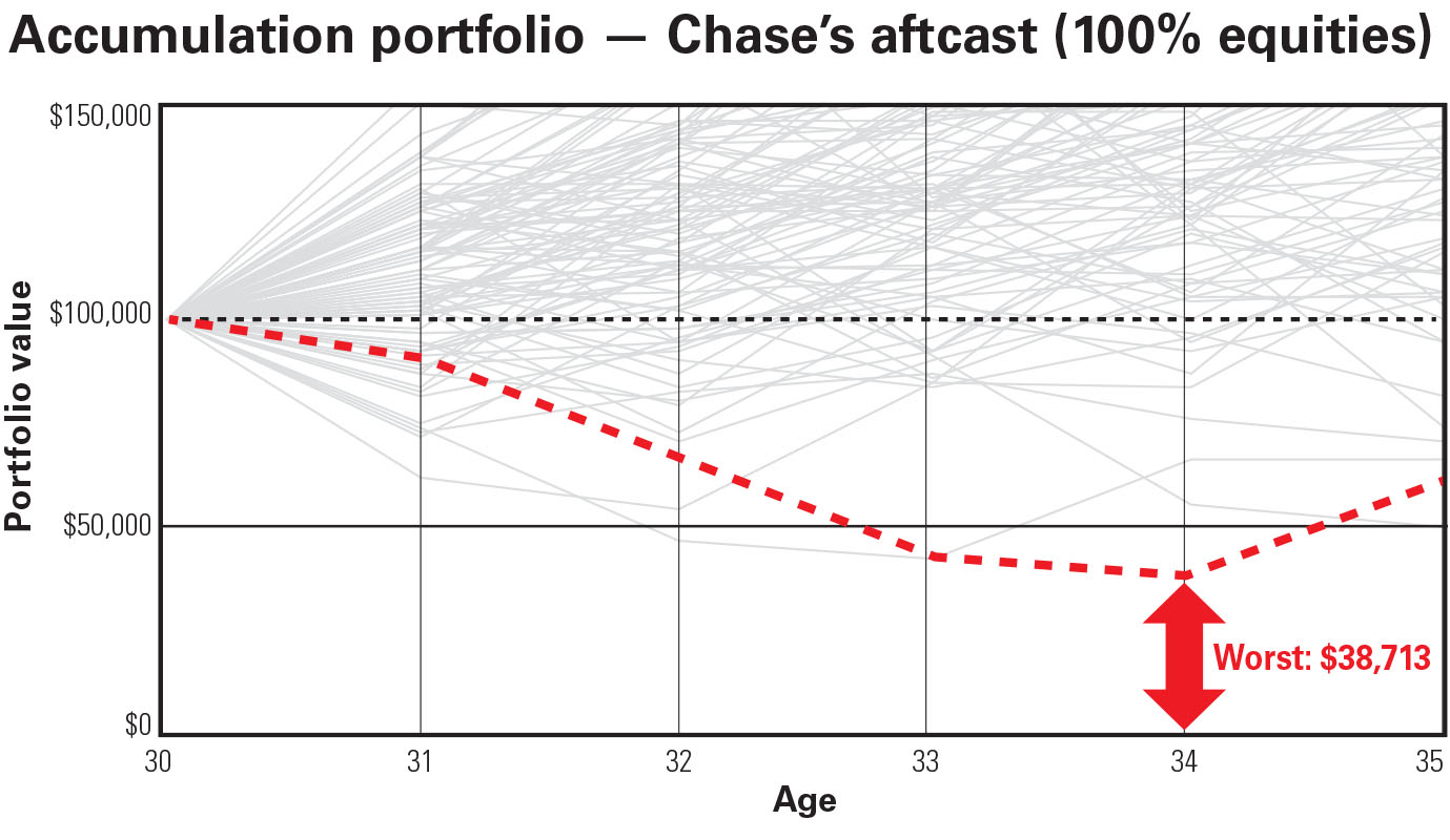 chart explaining Chase's atfcast, see id chart1 above below for details