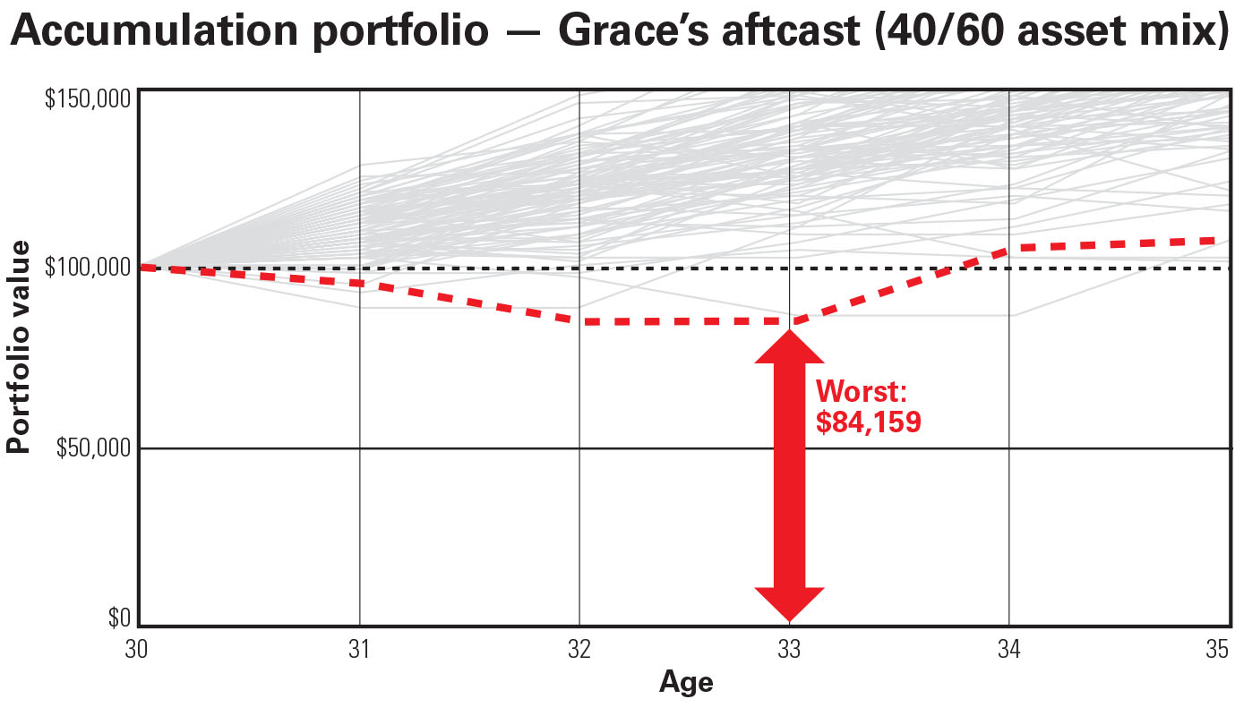 chart explaining Grace's aftcast, see id chart2 above for details