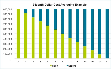 12-Month Dollar-Cost Averaging Example