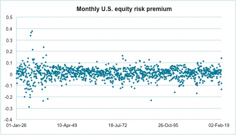 Historical monthly U.S. equity risk premium